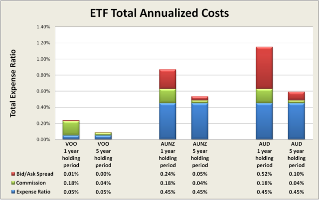 ETF expenses