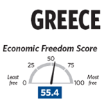 Greece v. Chile in Economic Freedom