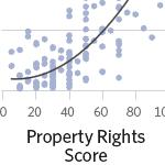 The Effective Rule of Law Propels Prosperity