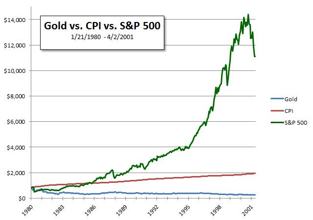 Gold Decline