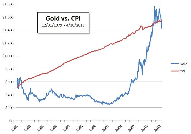 Gold vs. CPI