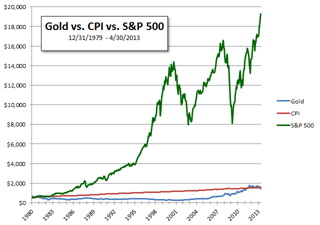 Gold vs. CPI vs. S&P 500