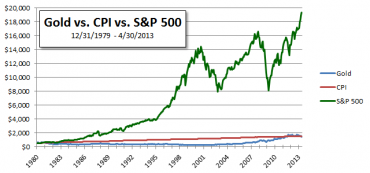 Since 1979 The S&P 500 Grew 13.5 Times Greater Than The Price Of Gold