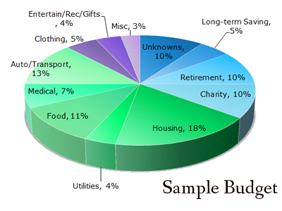 Sample Budget - Including Savings