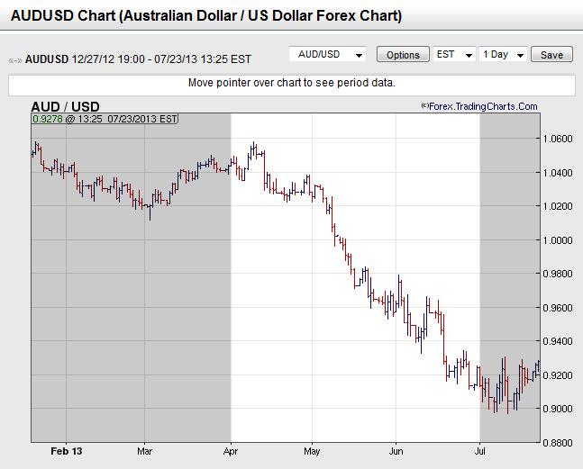 Australian Dollar vs. U.S. Dollar 2013 Q2