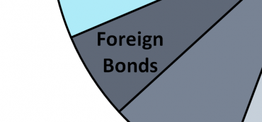 Foreign Bonds Drop As Dollar Strengthens And Interest Rates Rise