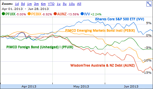 Foreign Bonds 2013 Q2