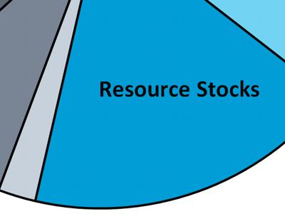 Asset Class: Resource Stocks