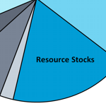 Asset Class: Resource Stocks
