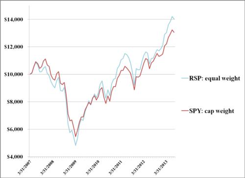 s and p 500 ETF comparison