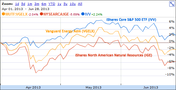 Energy Stocks in Q2 2013