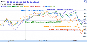 Some European Markets Did Better Than Global Averages During Q2 2013