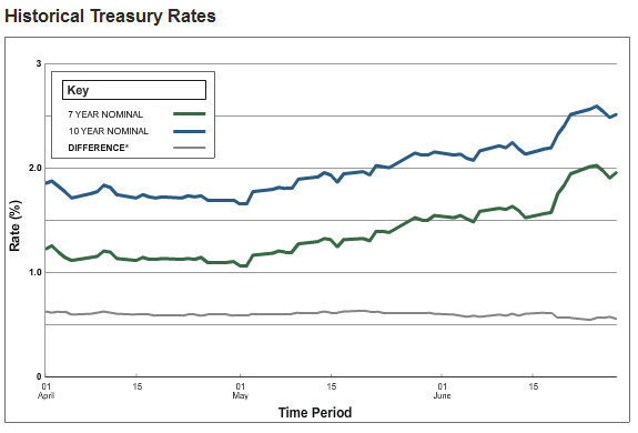 Treasury rates for 2013 Q2