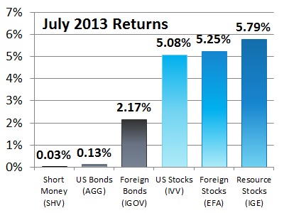 July 2013 Asset Class Returns