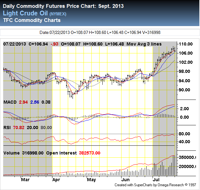 Crude Oil Prices during 2013 2Q