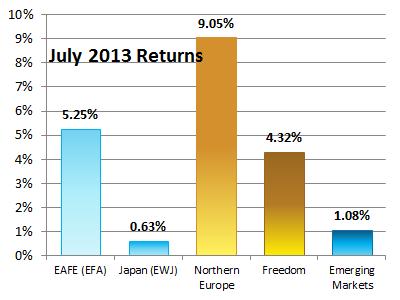 World Returns July 2013
