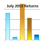 World Returns July 2013