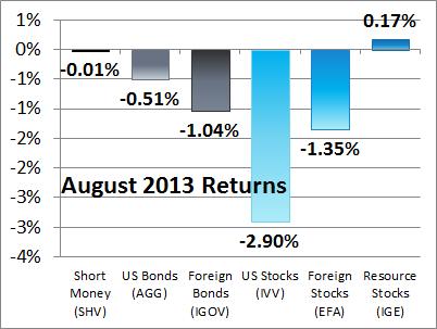 Asset Class performance - 201308