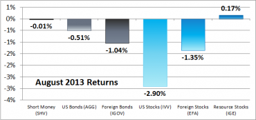 6 Asset Classes – August 2013 Returns