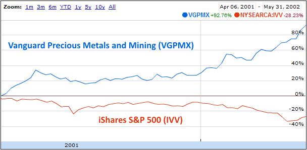 VGPMX-2002-05-31