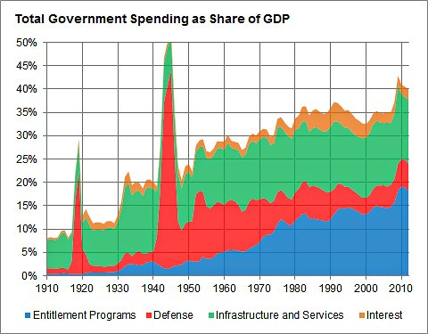 Total Government Spending as Share of GDP
