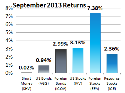 6 Asset Classes - September 2013 Returns