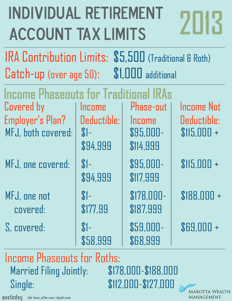 Individual Retirement Account Tax Limits 2013