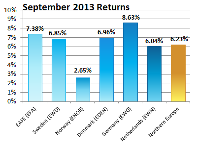 Norther Europe Performance - September 2013.