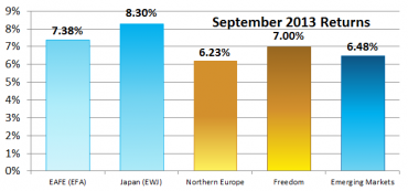 World Performance – September 2013