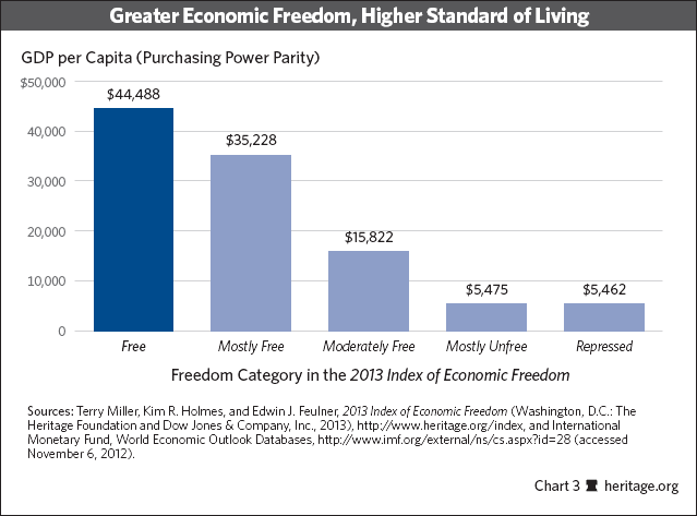 Greater Economic Freedom, Higher Standard Of Living