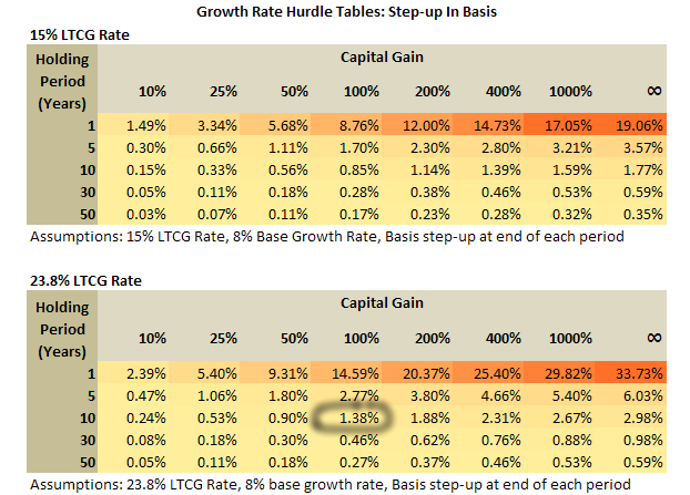 step-up in basis growth hurdle tables