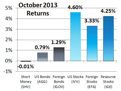 6 Asset Classes - October 2013 Performance
