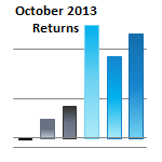 Oct 2013 Asset Class Performance