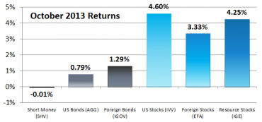 6 Asset Classes – October 2013 Performance