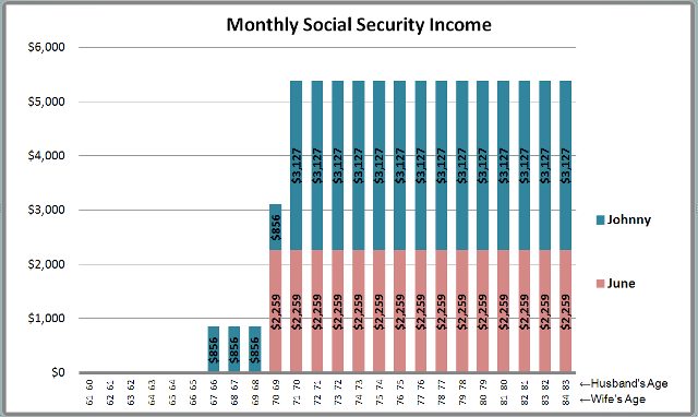 social security wealth