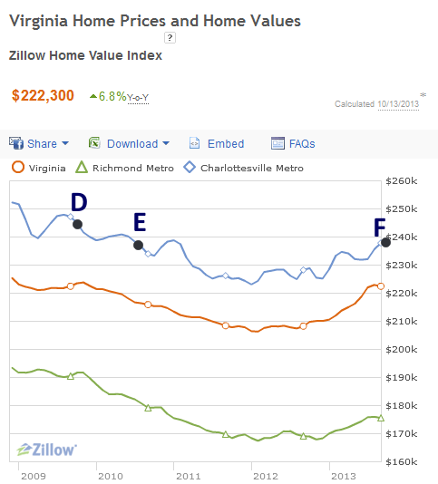 Virginia Home Prices and Home Values 2013-10-13