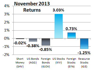 6 Asset Classes - November 2013 Performance