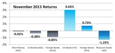 Six Asset Classes – November 2013 Performance