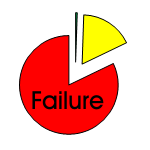 Active management failure
