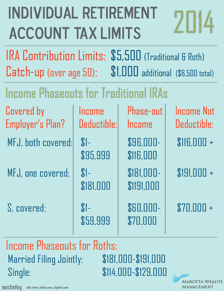 roth single limit Ira contribution limits and eligibility meets the following limits: during the 2017 tax year your roth ira contribution is phased out based (single) or.