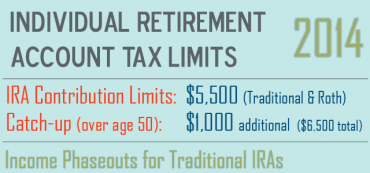 2014 IRA & Roth Contribution Limits