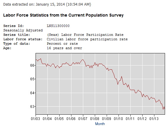 Labor force participation rate 2013/12