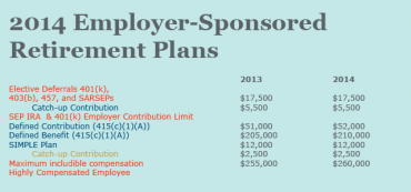 2014 Employer-Sponsored Retirement Plans