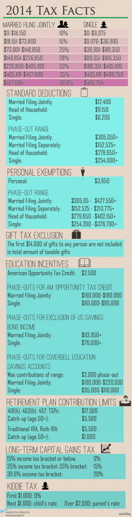 2014 Tax Facts