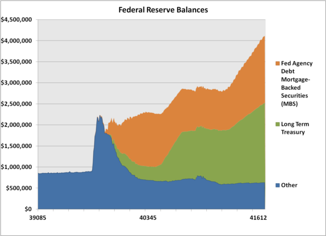 Is the Federal Reserve Really Tapering? | Retirement ...