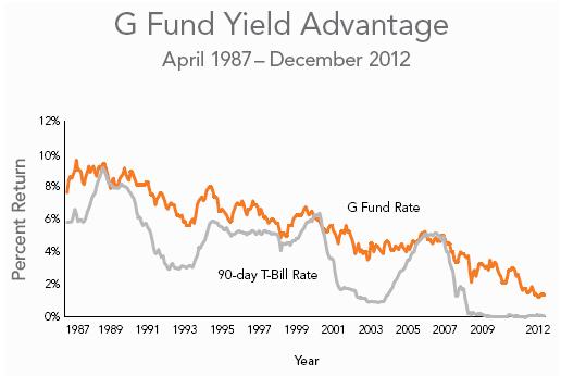 G Fund Yield 2012