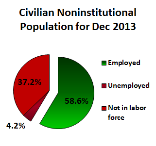 Civilian Noninstutional Population for December 2013