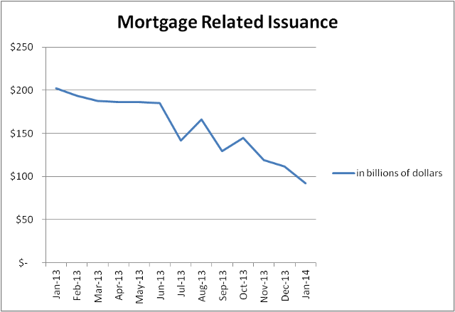 mortgage related issueance