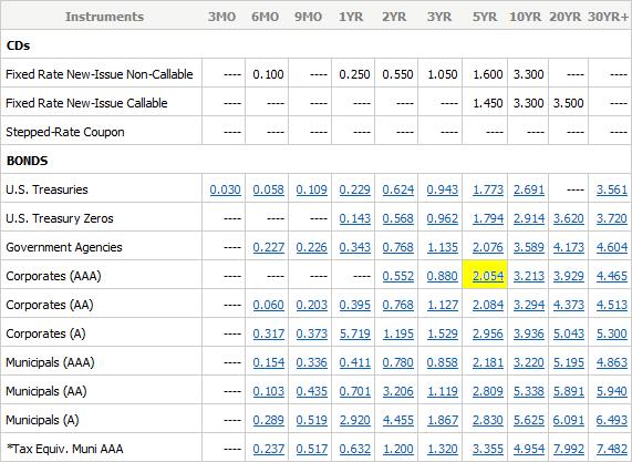 Bond Rates 2014-03-26