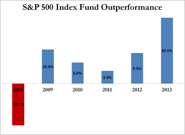 buffett bet hedge funds